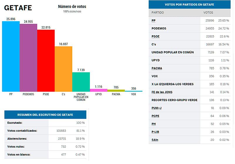 Podemos, segunda fuerza política más votada en Getafe