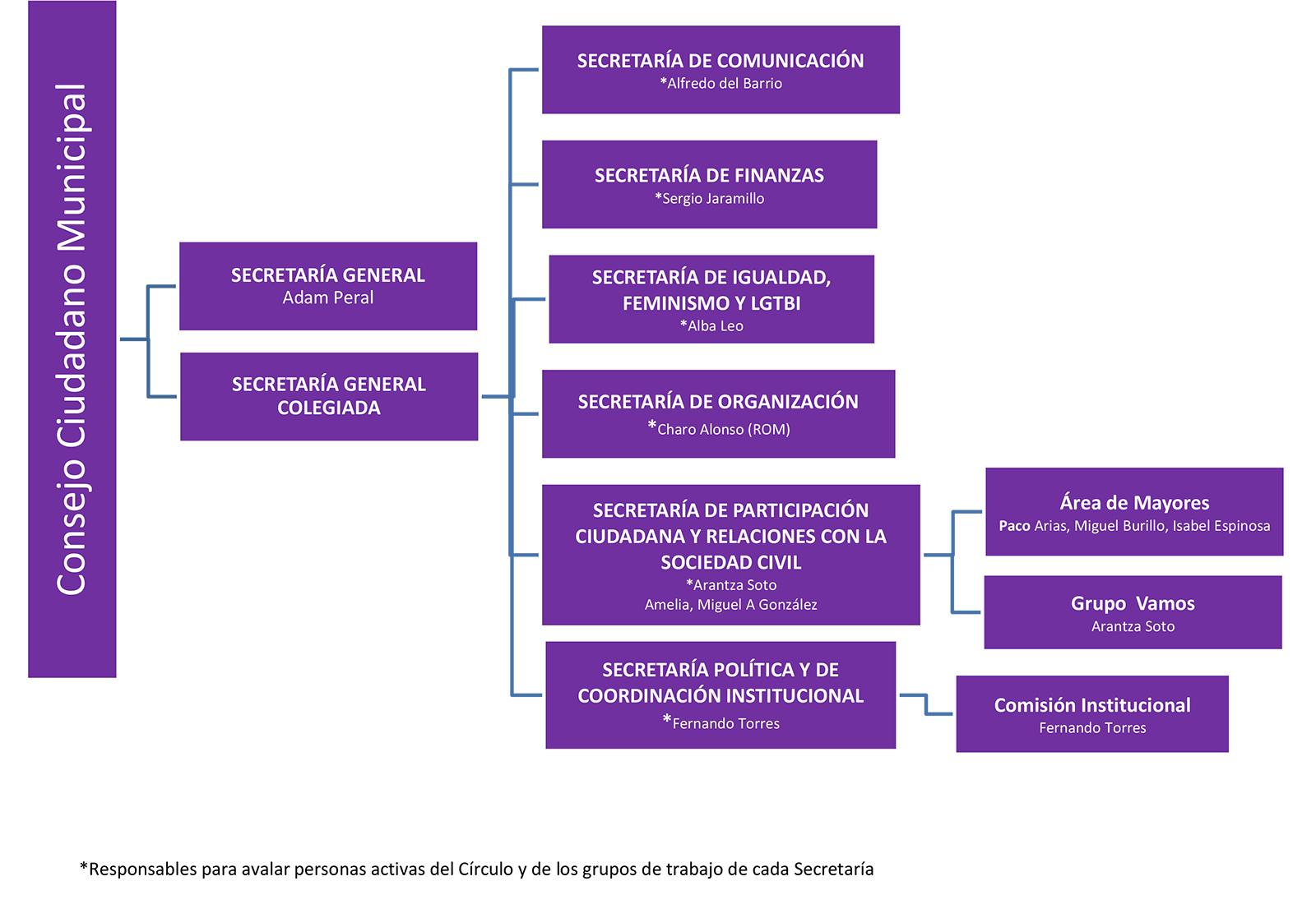 Organigrama Consejo Ciudadano Podemos Getafe