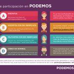 Formas de participación en Podemos