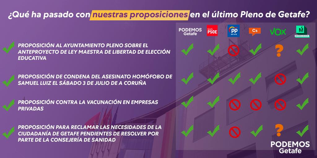 ¿Qué ha pasado con nuestras proposiciones en el último Pleno de julio?
